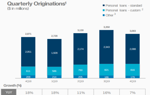 Lending Club Quarterly Loan Originations